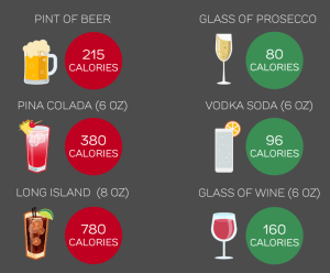 Calories in different drinks