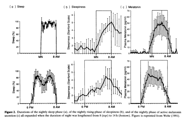 Sleep hours, sleepiness, and melatonin production periods before and after the biphasic sleep periods.