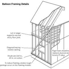 Balloon Framing Diagram Hand Innervation The Life And Times Of A Renaissance Ronin Jpg