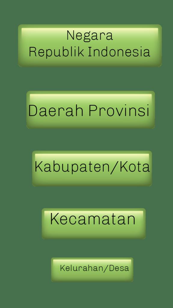 Pengertian Sistem Wilayah : pengertian, sistem, wilayah, Pembagian, Wilayah, Negara, Kesatuan, Republik, Indonesia, Hukum, Positif