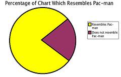 Pac-man chart