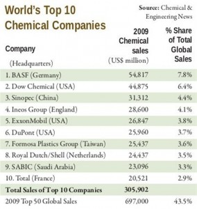 chemical top 10 (Large)