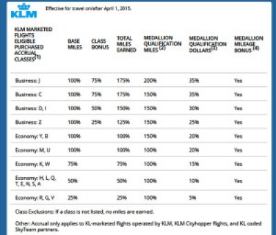 Earning Delta Mileage with KLM Chart