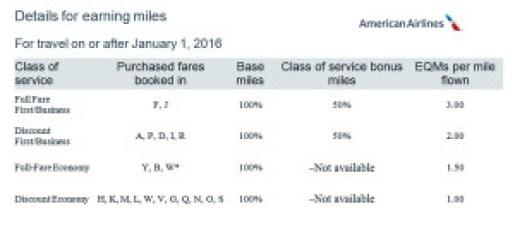 LAX-SJU Feb Mar 2016 American Earnings Chart