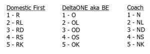 the old delta fare codes for higher level awards