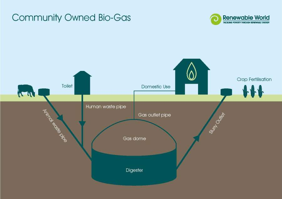 how biogas systems work