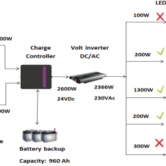 Wiring Diagram For Solar Power System 7 Pin Truck Side Plant Get Free Image About
