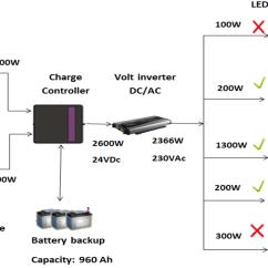 Block Diagram Of Solar Energy 1989 Yamaha Moto 4 350 Wiring System Details Wind Hybrid Power Generation