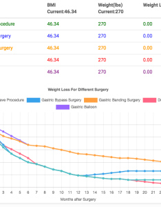 Sample results bmi  bariatric surgery calculator also tool best expected weight loss rh renewbariatrics