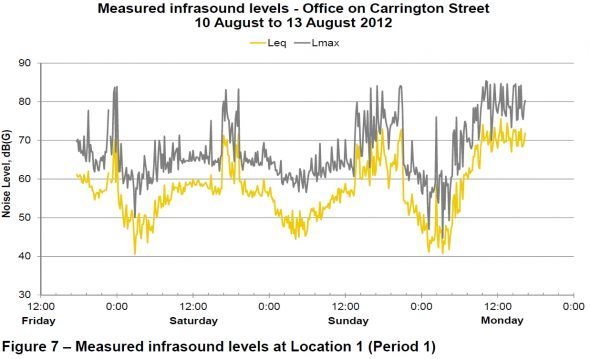 Measured infrasound levels
