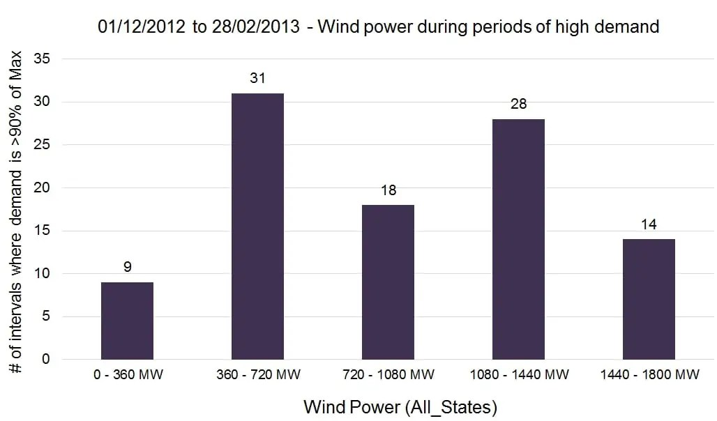 Wind Power Max_Intervals