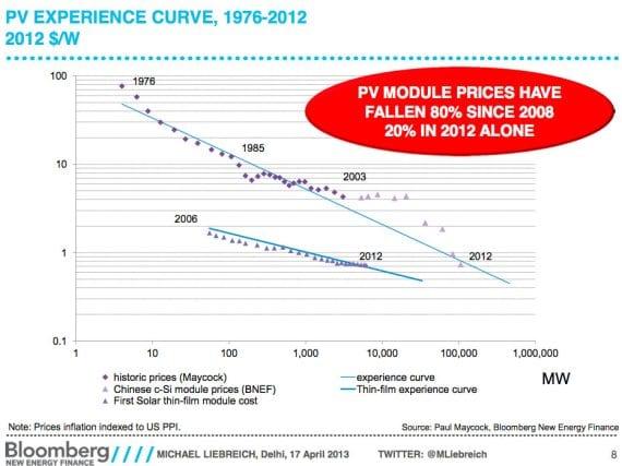 price-of-solar-drop-2008-80-percent