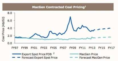 agl coal price