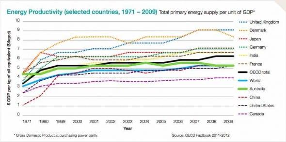 energy productivity