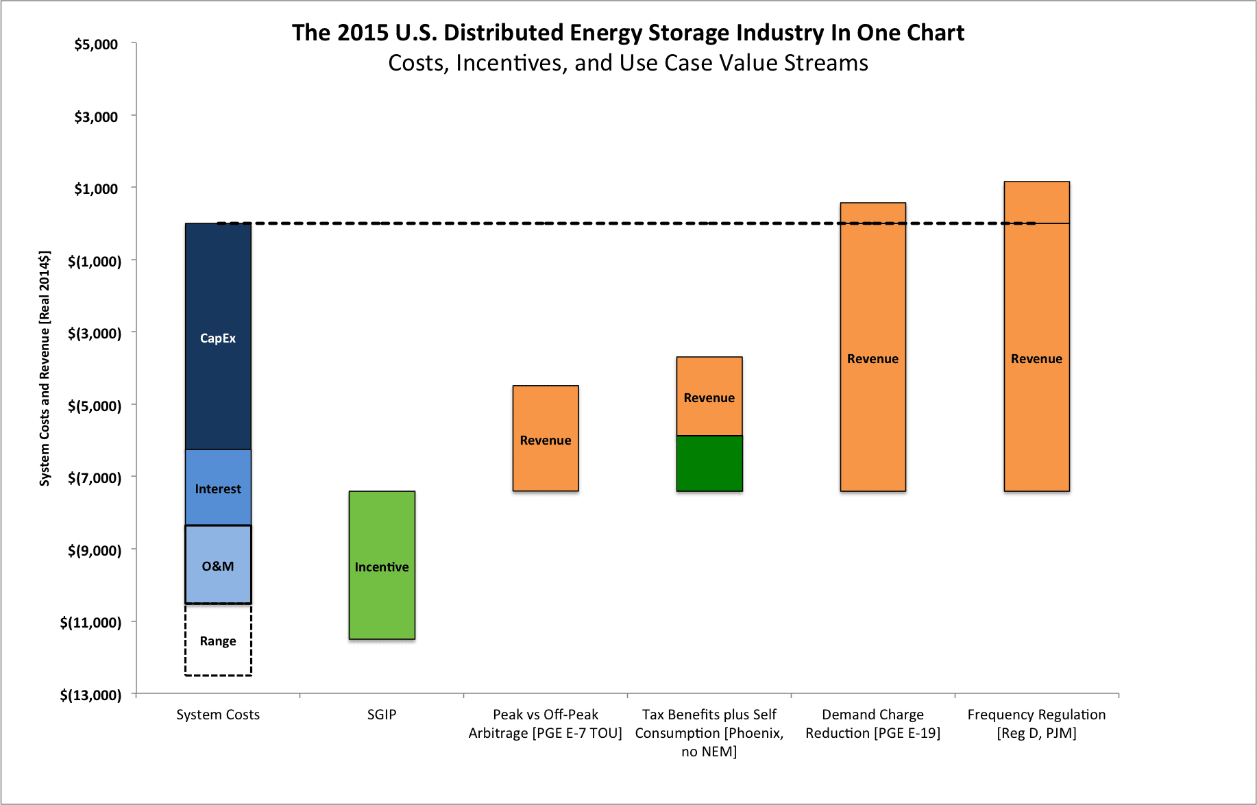 energy bar diagram examples warn 2500 atv winch wiring graph of the day storage market in one chart