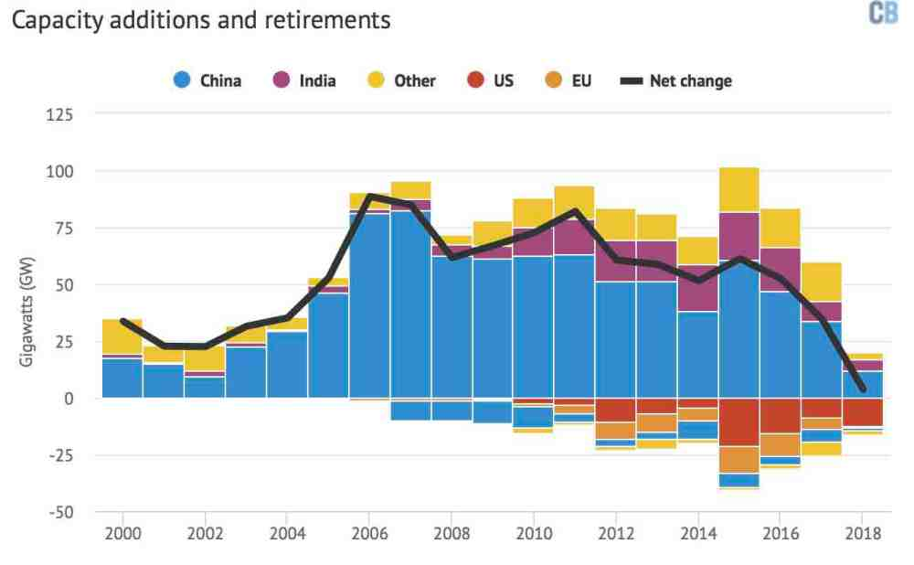 medium resolution of top coal power capacity additions and retirements gigawatts between 2000 and july 2018 coloured columns and the global net change black line