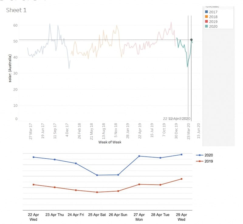 Rooftop solar installs at record high during Covid-19, but