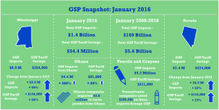 GSP_Jan2016_Snapshot