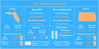 GSP_June2016_Snapshot