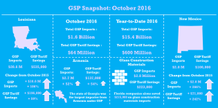 gsp_oct2016_snapshot