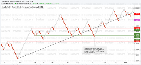 Renko Charts - Retracements