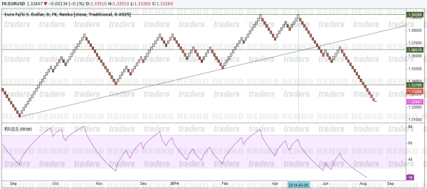 Renko Trading System - Chart Set up