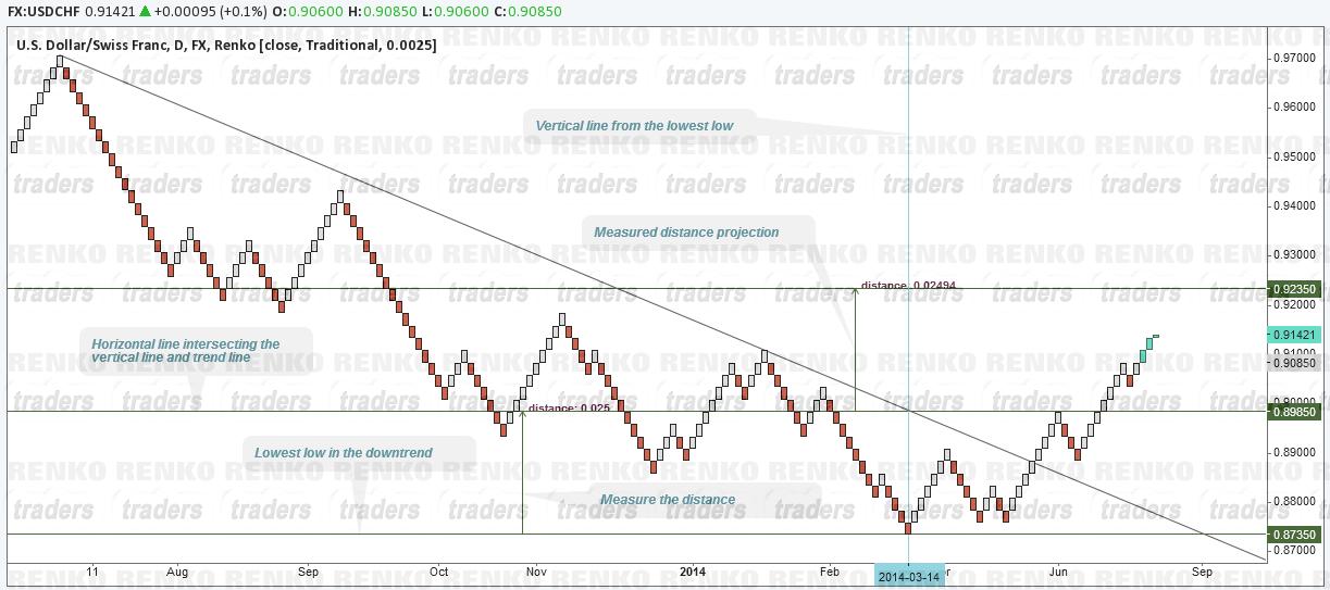 3 line break trading system