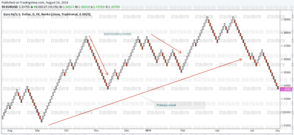 Objective trading with Renko Charts - Trends