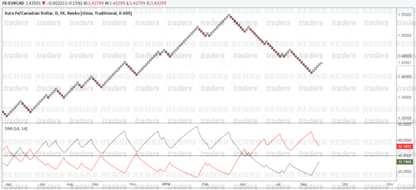 ADX Renko Trading Strategy - Chart Set ups