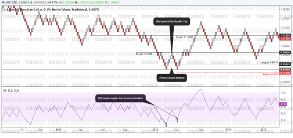 Renko Double Bottom, Long Example