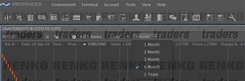 ProTrader - Renko Charts Historical Data