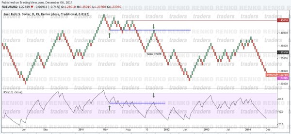 Renko RSI Swing Failure Short Example