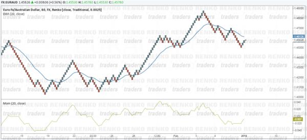 Renko Momentum & Moving Average Strategy - Chart Set up