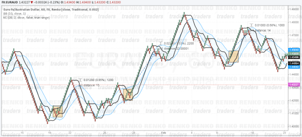 Renko Squeeze Play Strategy, in action