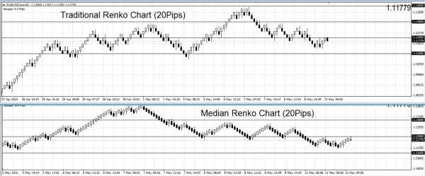 Median Renko Chart: Smoother indicator of trends