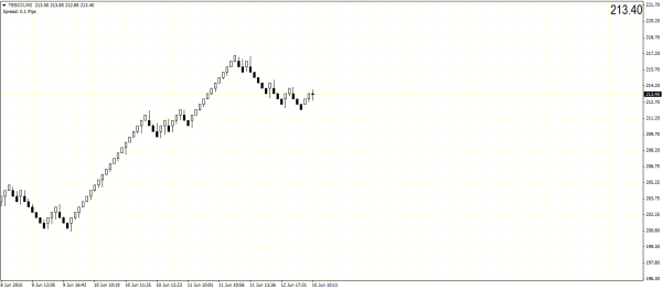 TESCO Plc (CFD) – Renko Chart, from HotForex