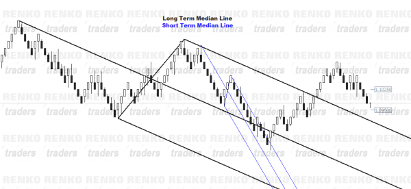 Applying Median Line tool to Renko Charts