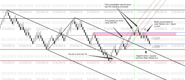 Using Median line for Support/Resistance and using short term median lines for trade trigger