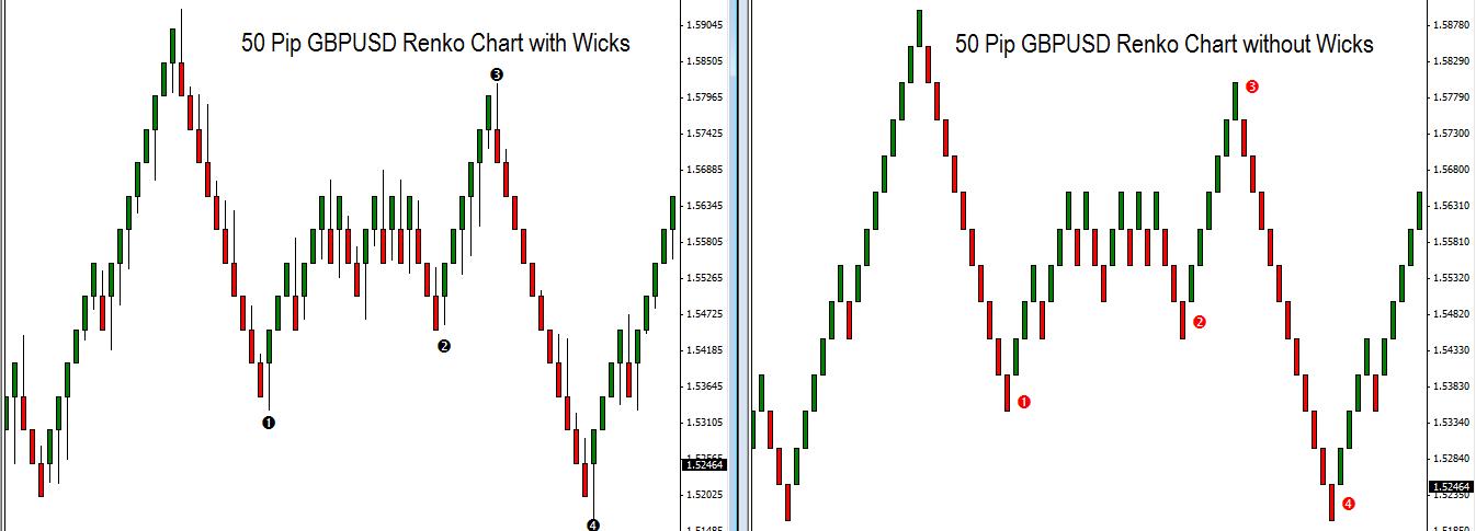 Renko Charts With Wicks - Tradingview renko charts with wicks - ayucar