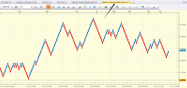 GBPUSD Sample Renko Chart with Marketscope