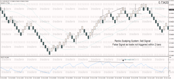 False Sell Signal – Renko Scalping System