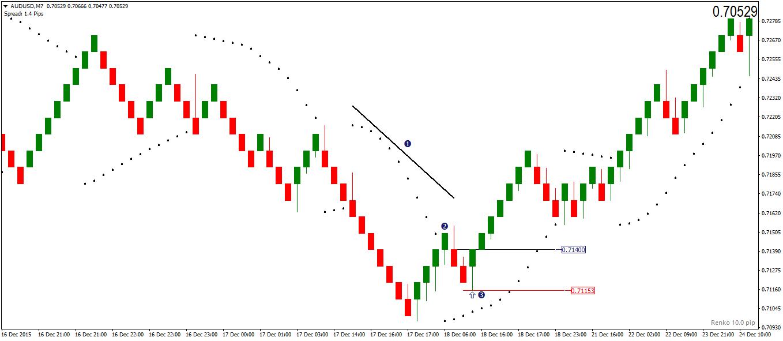 Trading Parabolic SAR pull backs with Renko Charts