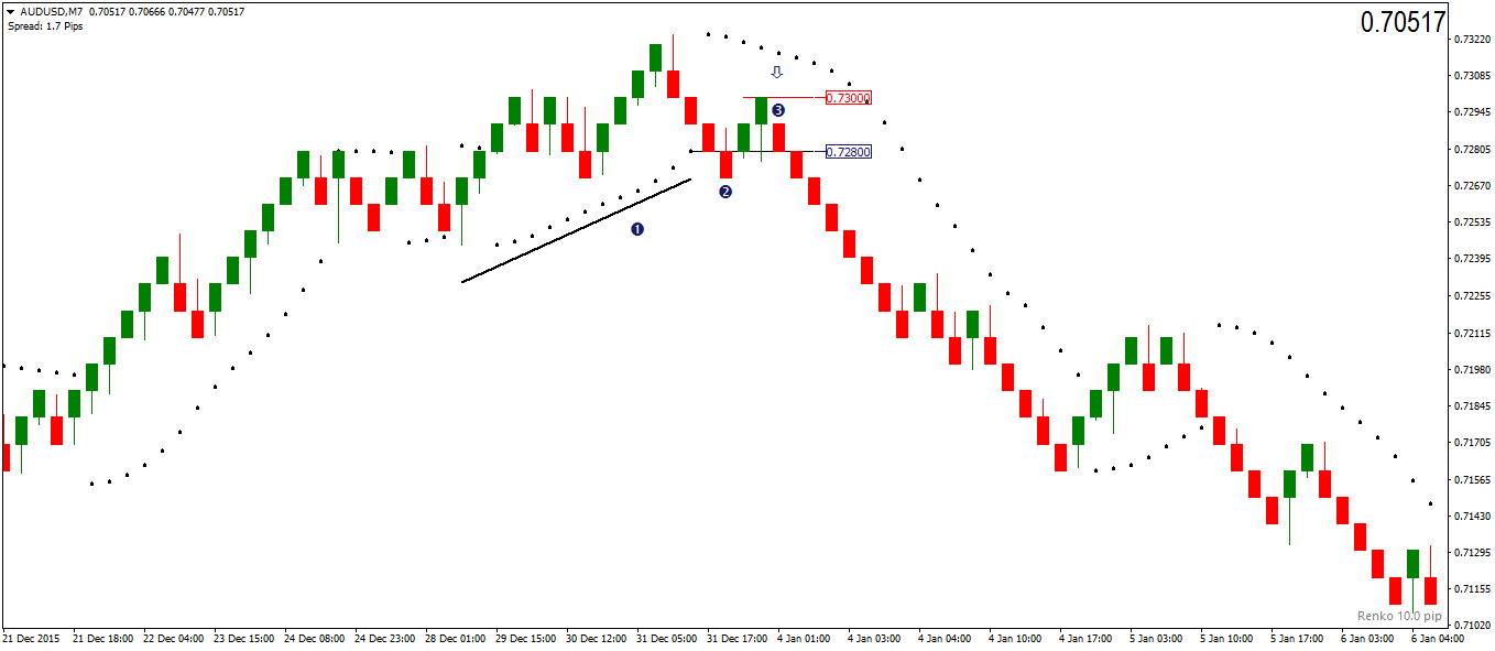 Trading strategies with renko charts