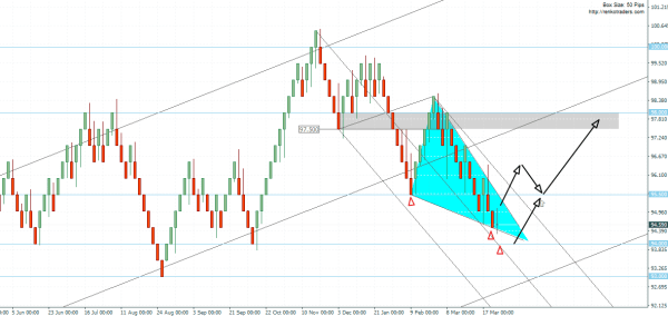 US Dollar index – 50 Pip Renko Chart