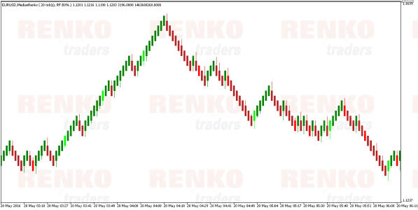 MT5 median Renko Indicator