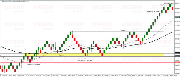 Renko Moving Average – Buy Example