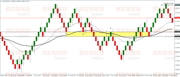 Renko Moving average system – Sideways market