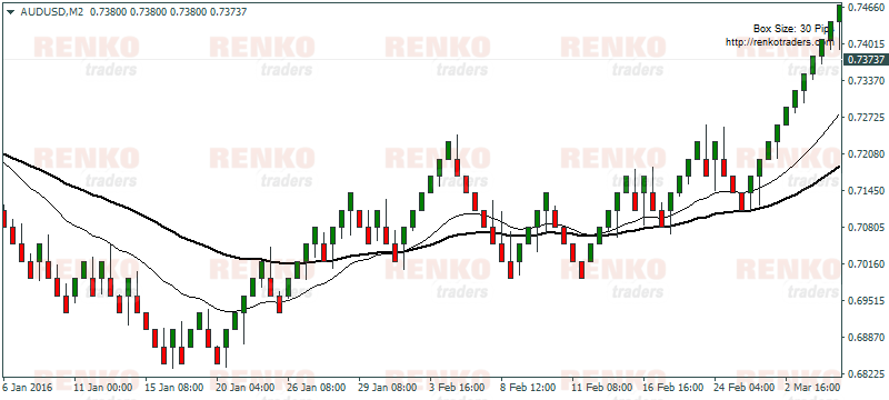 Renko Moving Average Crossover system made easy