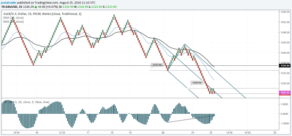 Renko 15-minute close scalping set up