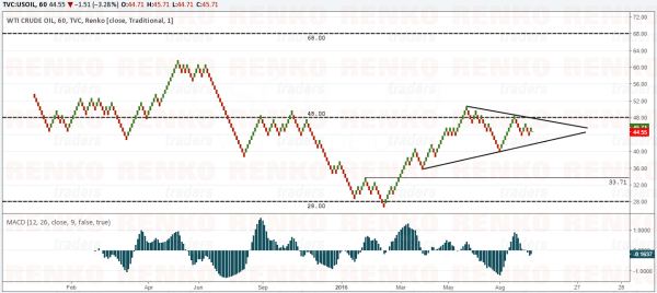 Crude Oil Bullish Scenario – Inverse Head and Shoulders pattern